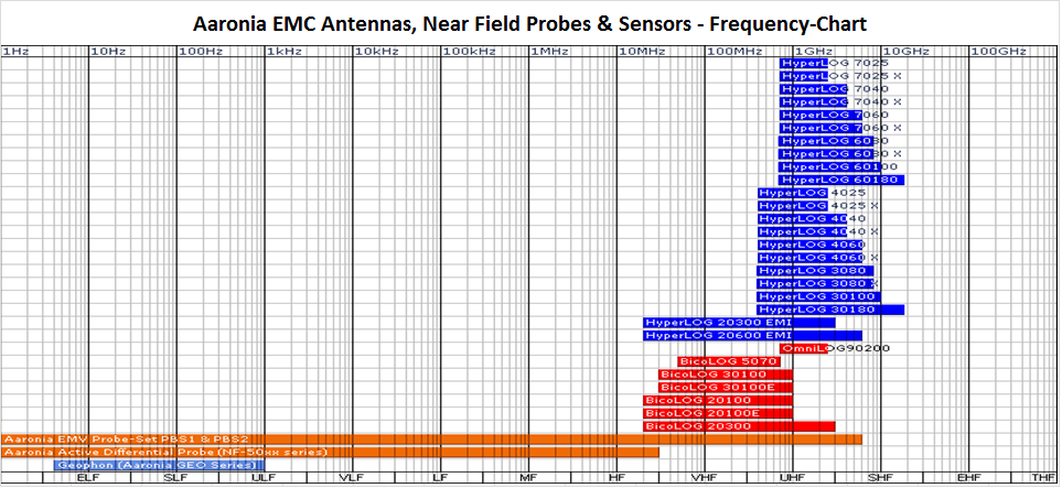Aaronia EMC Antennas, Near Field Probes & Sensors - Frequency-Chart